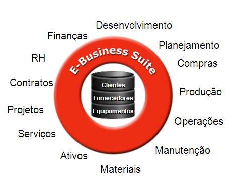 Alejandro Informática Implementação E Business Suite